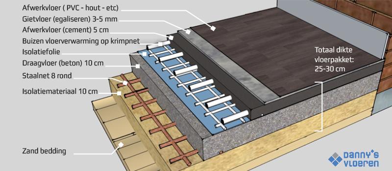 Droogtijd cementdekvloer vloerverwarming